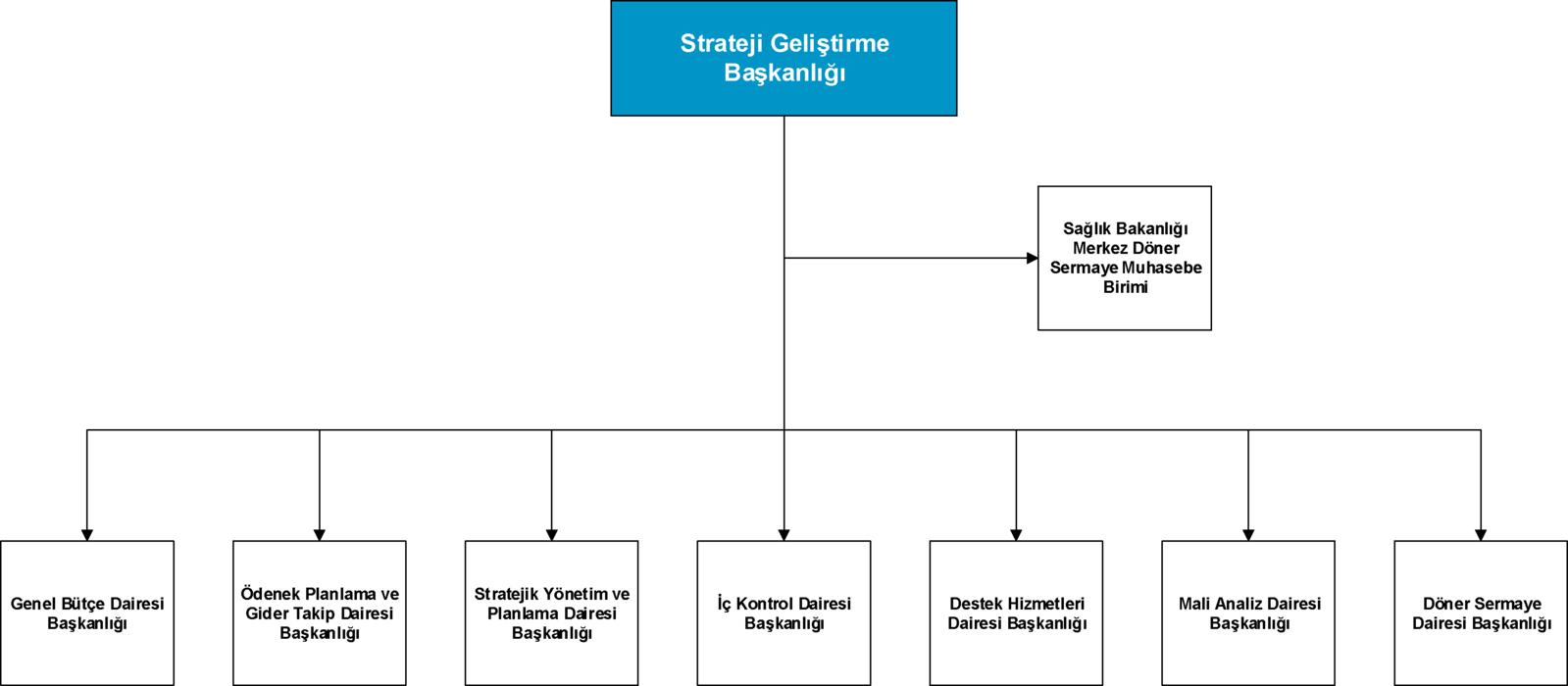 T.C. Sağlık Bakanlığı SGB Teşkilat Şeması